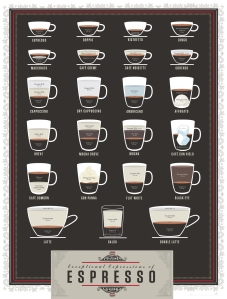 coffee drink chart